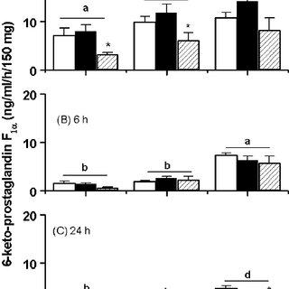 Basal PG (A: PGF 2 ; B: PGE 2 ) production by endometrial