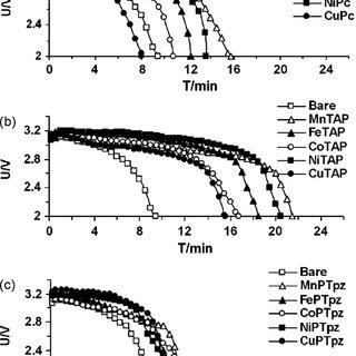 UV–vis spectra of ML (M = Co 2+ , Mn 2+ , Fe 2+ , Ni 2