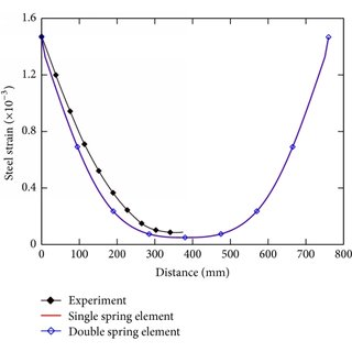 Three-point bending test: load-deflection curves between