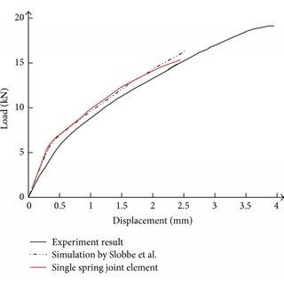 Longitudinal bar element force distribution of steel rebar