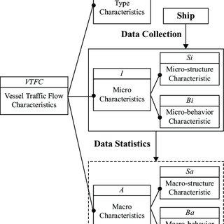 (PDF) Characteristics Analysis of Vessel Traffic Flow and