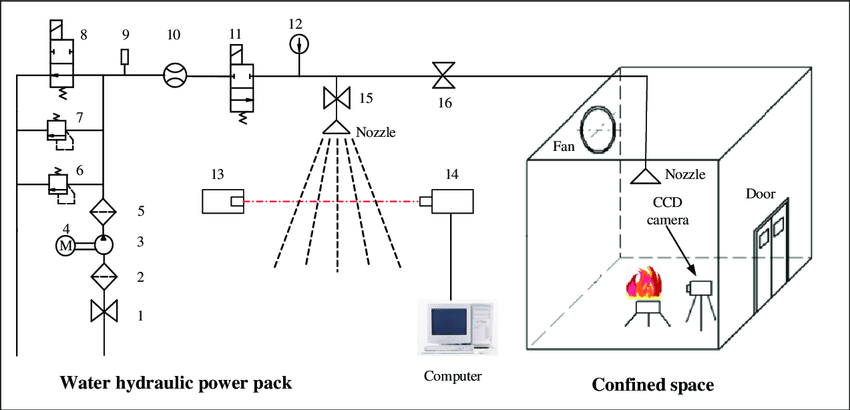 The schematic of experimental rack. 1, 15, 16: switching