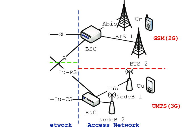 The typical architecture of a GSM/UMTS hybrid cellular