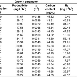 (PDF) Optimization of carbon dioxide fixation and starch