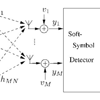BER for 7 × 3 MIMO systems with flat Rayleigh fading