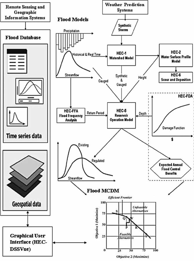 DSS architecture for flood reservoir operation: database
