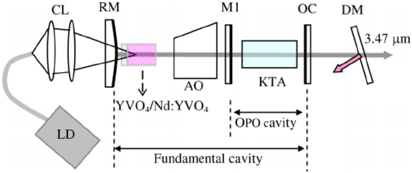 Schematic diagram of the KTA IOPO: LD–laser diode; CL