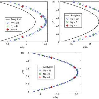 (PDF) Analysis of lattice Boltzmann equation for