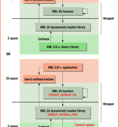 a the architecture for integrating the simple api for xml with callback functions in [ 850 x 1254 Pixel ]