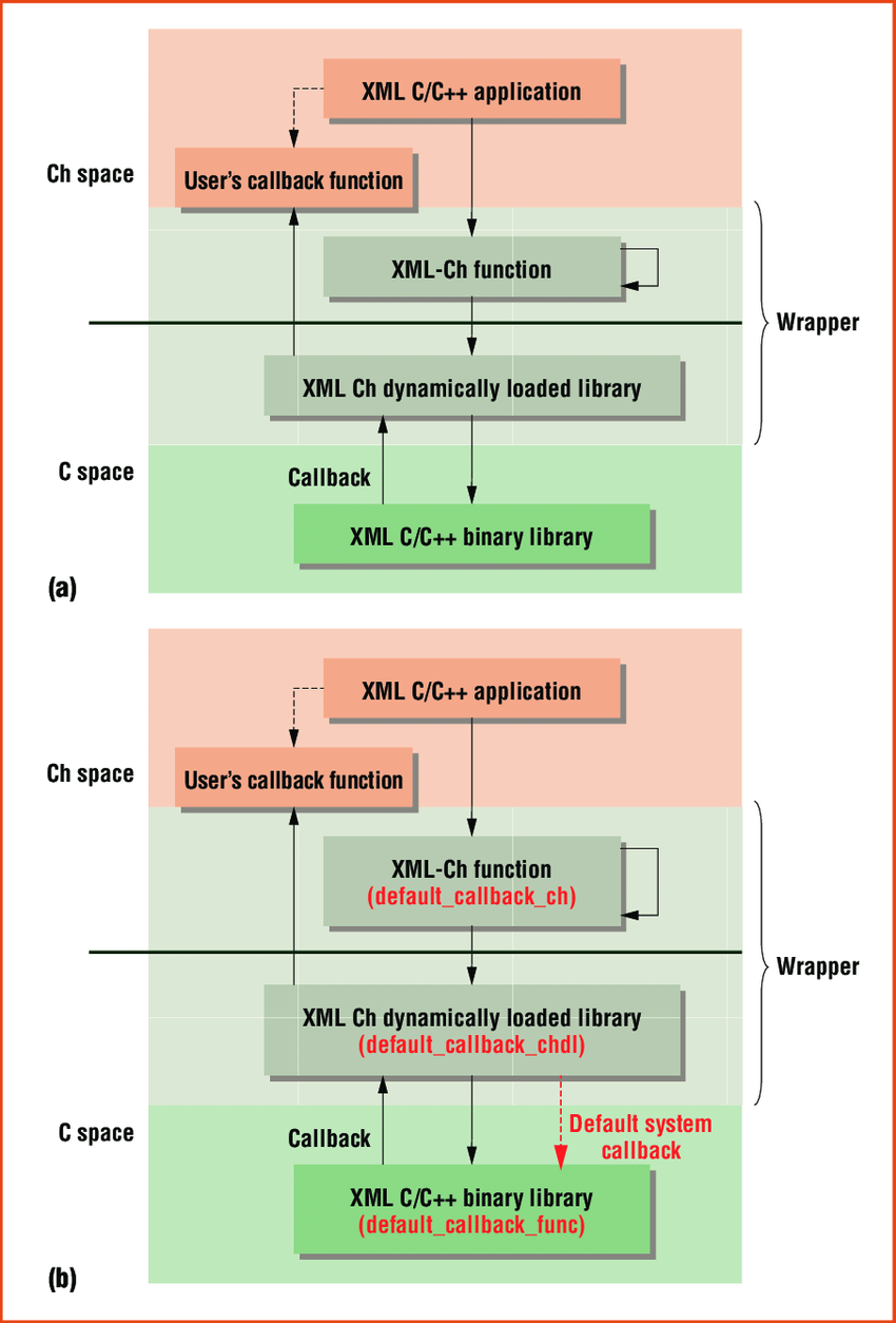 hight resolution of  a the architecture for integrating the simple api for xml with callback functions in