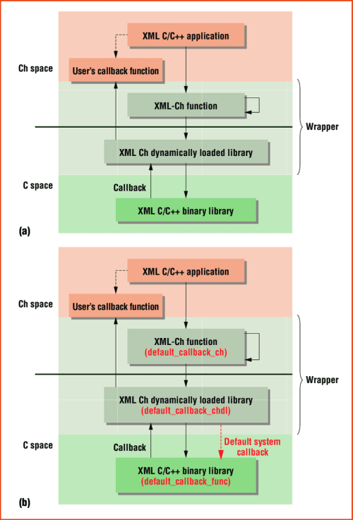 small resolution of  a the architecture for integrating the simple api for xml with callback functions in
