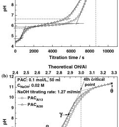 titration curves of pac al13 and pac al30 with 0 02 m naoh solution a naoh [ 714 x 1359 Pixel ]