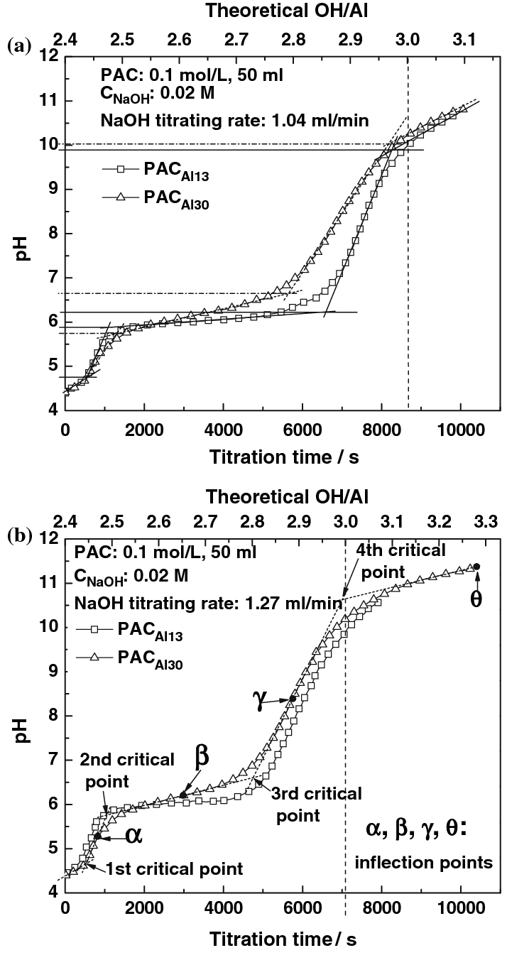 hight resolution of titration curves of pac al13 and pac al30 with 0 02 m naoh solution a naoh