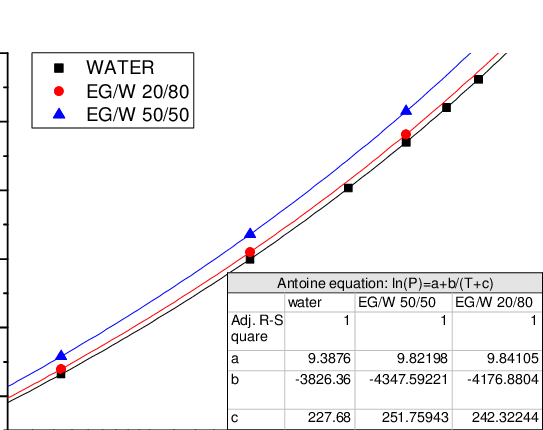 ethylene phase diagram drum switch wiring equilibrium of glycol water mixtures at different pressures