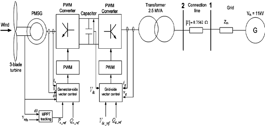 Block diagram of a grid connected wind turbine with a PMSG