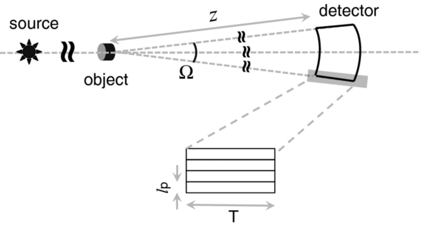 An X-ray detector in ultrafast imaging should maintain a