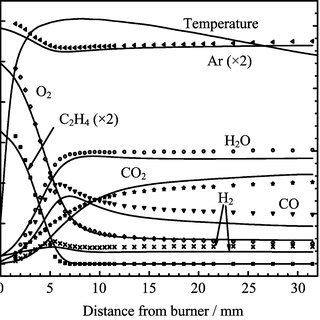 Mole fraction profiles for (a) C1-and C2hydrocarbons, (b