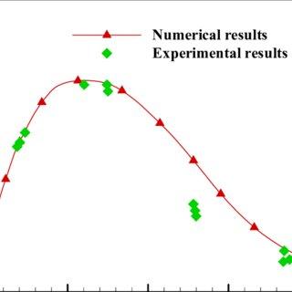 (PDF) Numerical Simulation on Head-On Binary Collision of