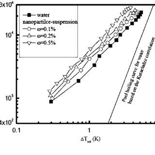 (PDF) Boiling Heat Transfer Characteristics in Small
