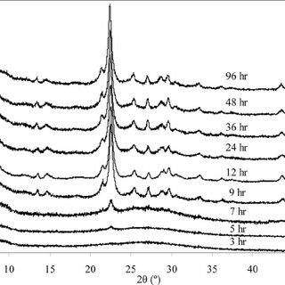 (PDF) Synthesis of well-crystallized zeolite beta at large