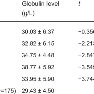 (PDF) Increased globulin and its association with