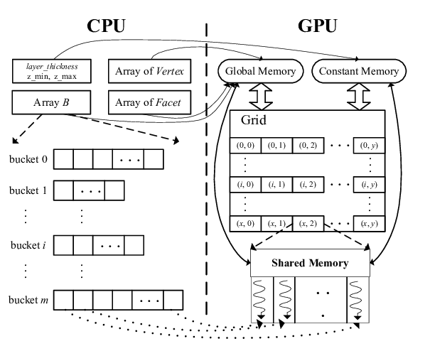 Data structure and computing resource allocations