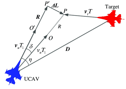 Schematic diagram of the aiming geometry of the UCAV in