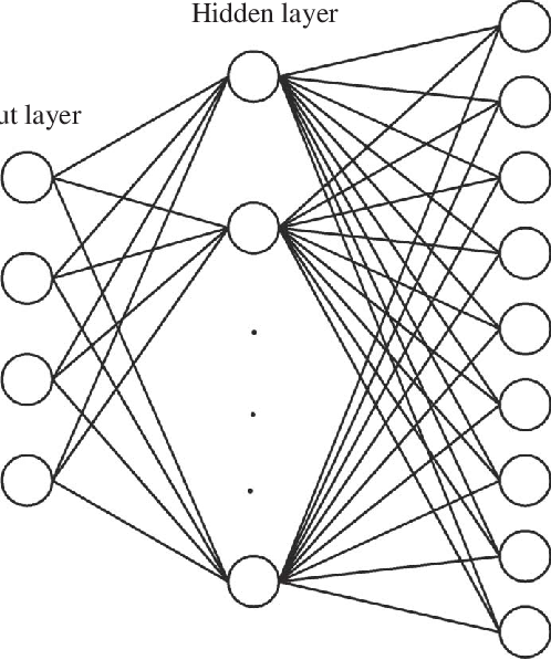 Block diagram of a backpropagation neural network with a