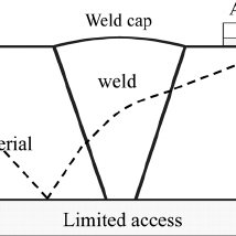 (a) Weld map for the real weld based on optimized MINA