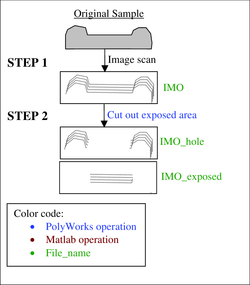 hight resolution of the proposed process for sample before corrosion