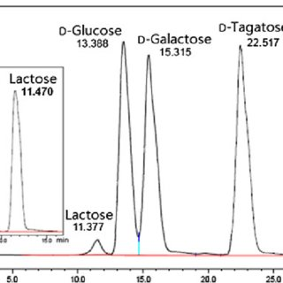 (PDF) Production of D-tagatose, a Functional Sweetener