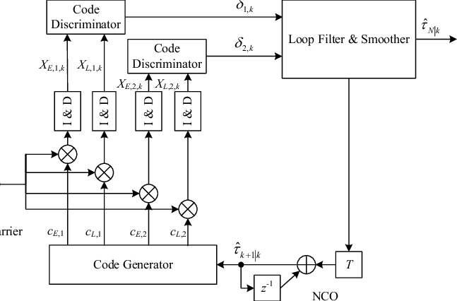 Block diagram of the proposed spreading code tracking loop