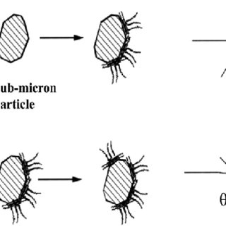 Formation of ion pairs between added surfactants and