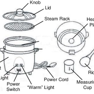 -LCA process boundary of the electric rice cooker