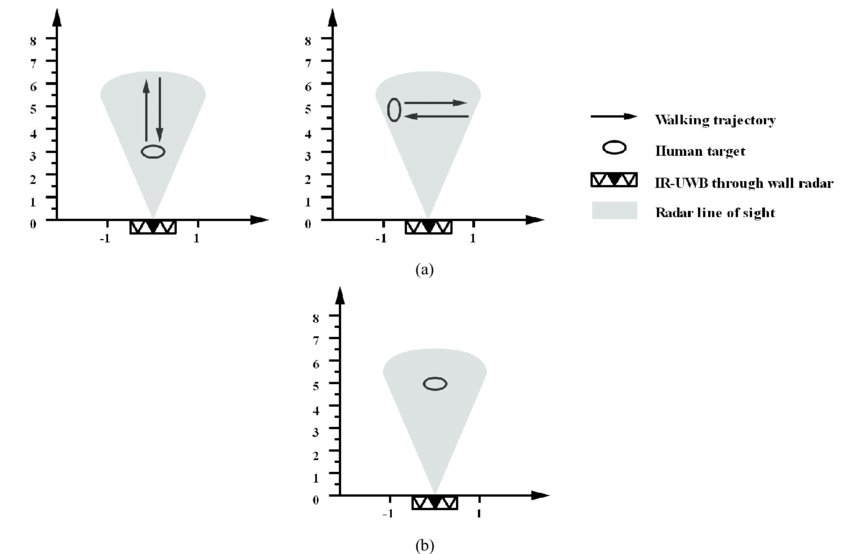 Schematic diagram of simulation scene. (a) human walking