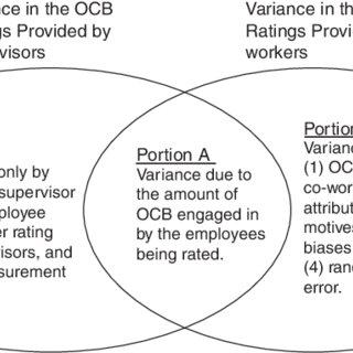 (PDF) Supervisor attribution of subordinates