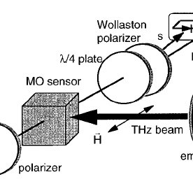 The experimental arrangement for free-space magneto-optic