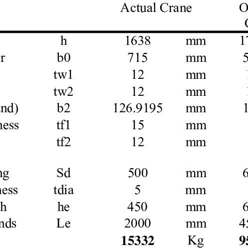 (PDF) Design Optimization of EOT Crane Bridge