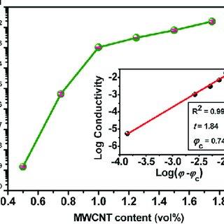 (PDF) Highly-Stretchable Core-Sheath Fibers via Wet