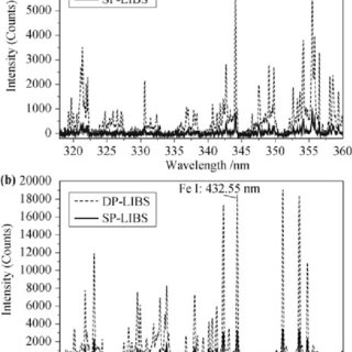 Measurement results of LIBS for metallurgical analysis