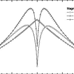 (PDF) Magnetically Controlled Electroplating of NiFe/Cu