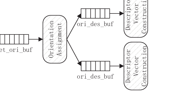 3-stage pipeline. There are one detection component, one