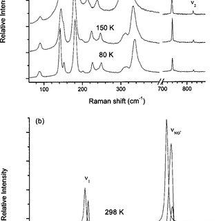 Raman spectra of NO ϩ NO Ϫ 3 in the range 50–2500 cm Ϫ 1