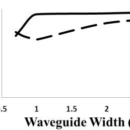 The lowest-order mode transmission and Crosstalk value of