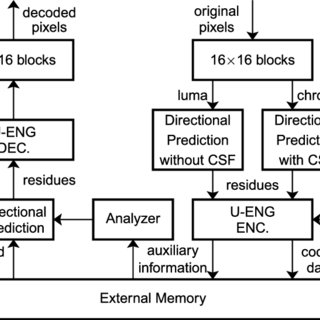 (PDF) Lossless Frame Memory Compression Using Pixel-Grain