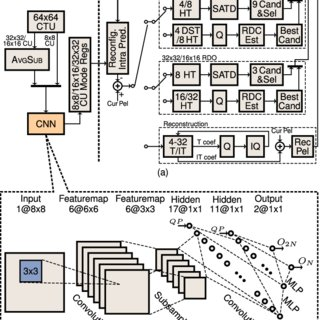 (PDF) CU Partition Mode Decision for HEVC Hardwired Intra