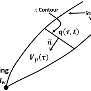 (PDF) Asymptotic Solutions of the Diffusivity Equation and