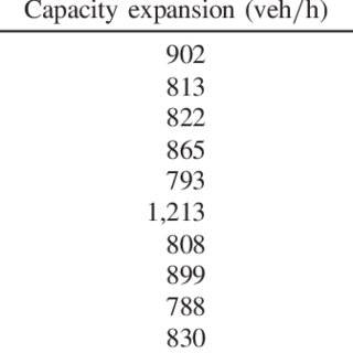 (PDF) Sustainable Toll Pricing and Capacity Investment in