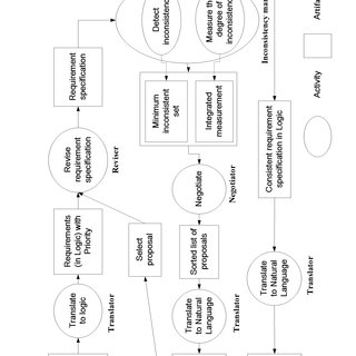 (PDF) A Measurement-Driven Process Model For Managing