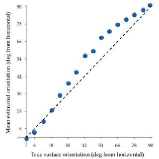 Surface orientation estimates for surfaces (0-48°) felt
